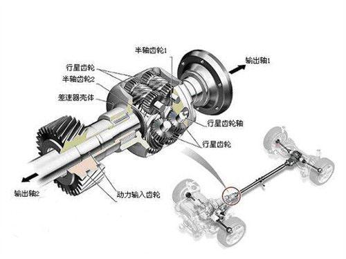 紧凑的结构带来的是更高的传动效率和更轻的整备质量